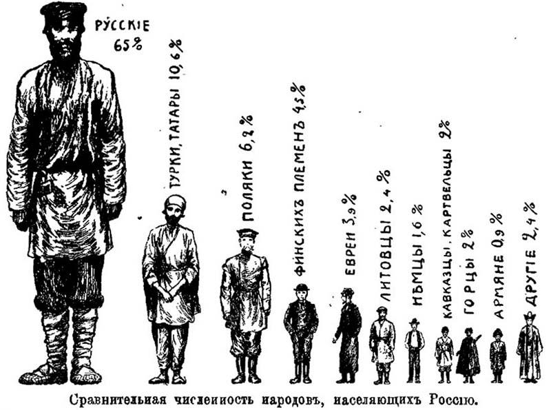 В 1989 году на территории РСФСР проживало почти 150 миллионов человек