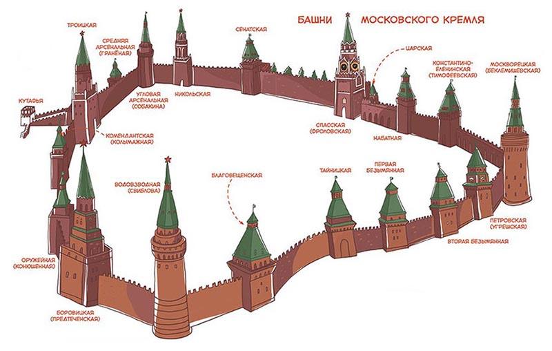 Названия Кремлевских башен